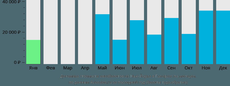Динамика стоимости авиабилетов из Нью-Йорка в Галифакс по месяцам