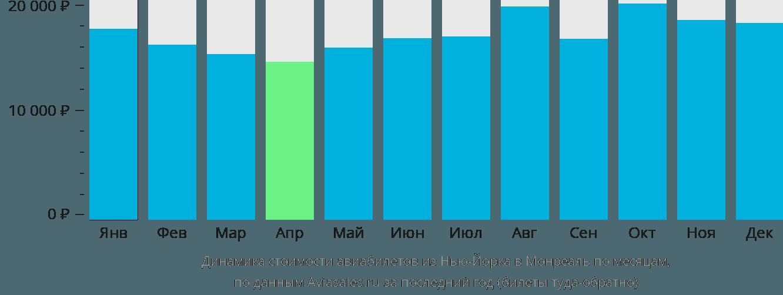 Динамика стоимости авиабилетов из Нью-Йорка в Монреаль по месяцам