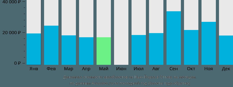 Динамика стоимости авиабилетов из Нью-Йорка в Оттаву по месяцам