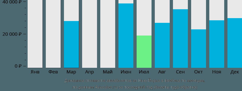 Динамика стоимости авиабилетов из Нью-Йорка в Квебека по месяцам