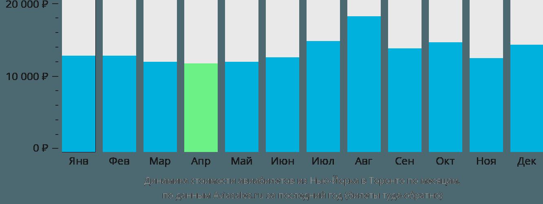 Динамика стоимости авиабилетов из Нью-Йорка в Торонто по месяцам