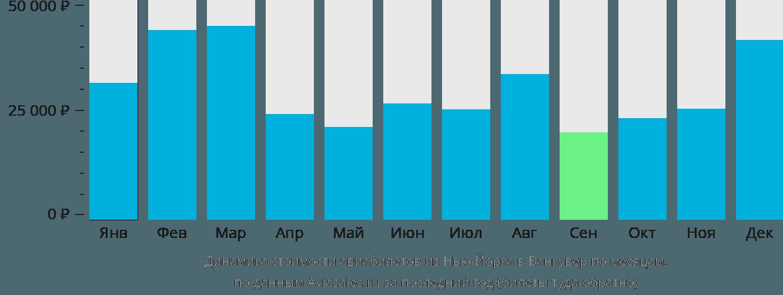 Динамика стоимости авиабилетов из Нью-Йорка в Ванкувер по месяцам