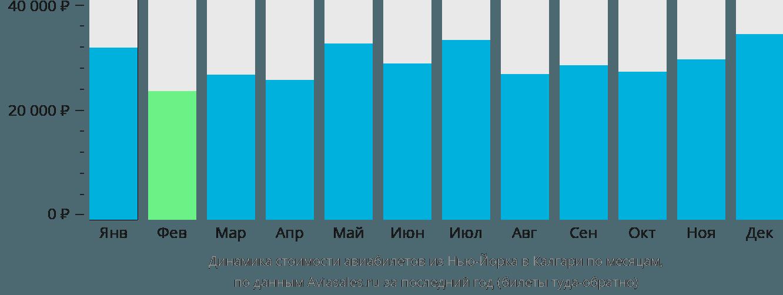 Динамика стоимости авиабилетов из Нью-Йорка в Калгари по месяцам