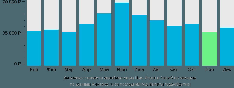 Динамика стоимости авиабилетов из Нью-Йорка в Загреб по месяцам