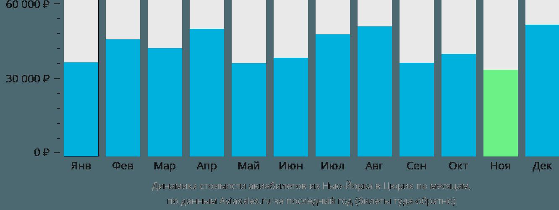 Динамика стоимости авиабилетов из Нью-Йорка в Цюрих по месяцам