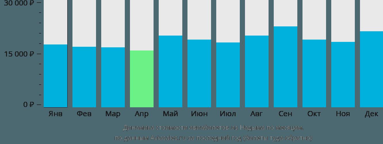 Динамика стоимости авиабилетов из Надыма по месяцам