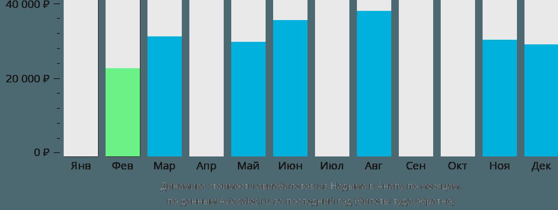 Динамика стоимости авиабилетов из Надыма в Анапу по месяцам