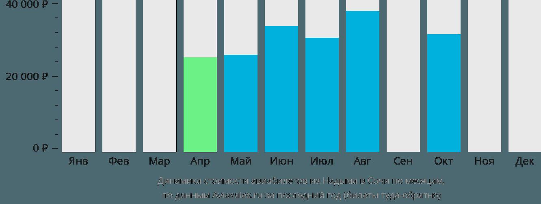 Динамика стоимости авиабилетов из Надыма в Сочи по месяцам