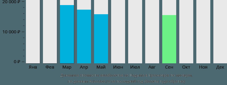Динамика стоимости авиабилетов из Надыма в Красноярск по месяцам