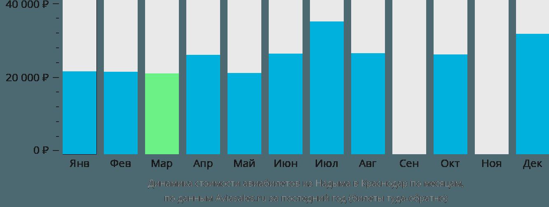 Динамика стоимости авиабилетов из Надыма в Краснодар по месяцам