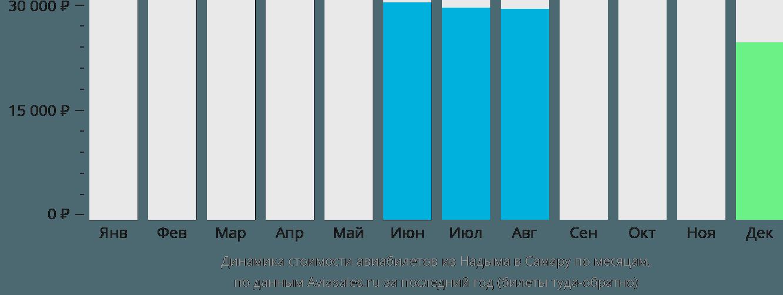 Динамика стоимости авиабилетов из Надыма в Самару по месяцам