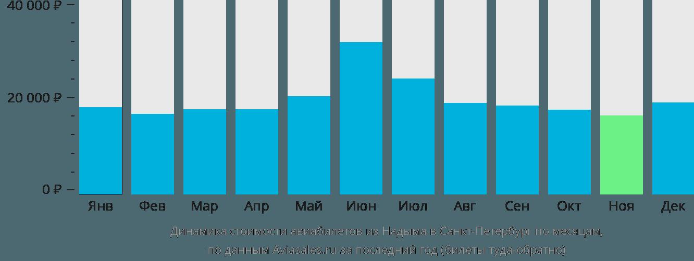 Динамика стоимости авиабилетов из Надыма в Санкт-Петербург по месяцам
