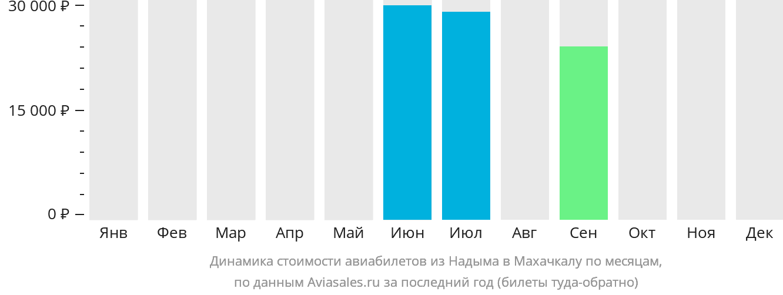 Динамика стоимости авиабилетов из Надыма в Махачкалу по месяцам