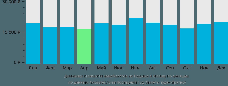 Динамика стоимости авиабилетов из Надыма в Москву по месяцам