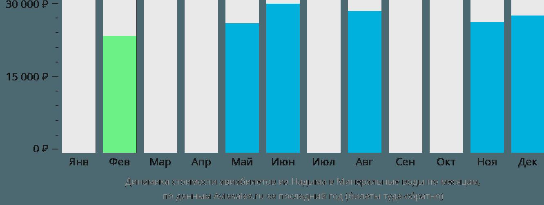 Динамика стоимости авиабилетов из Надыма в Минеральные Воды по месяцам
