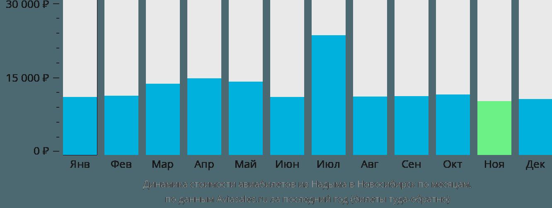 Динамика стоимости авиабилетов из Надыма в Новосибирск по месяцам