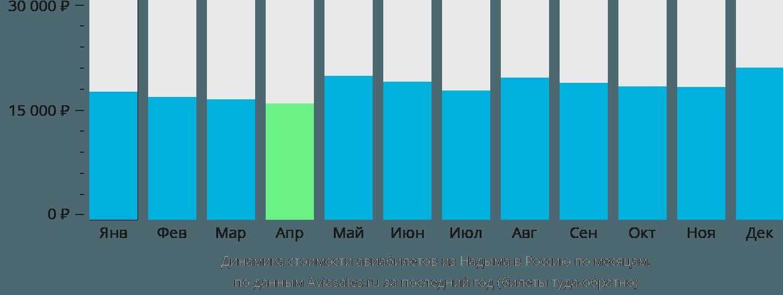 Динамика стоимости авиабилетов из Надыма в Россию по месяцам