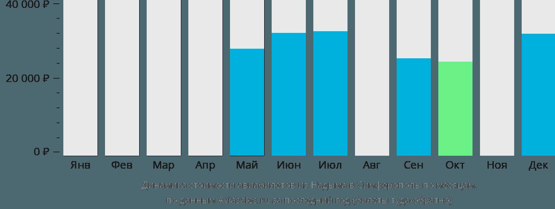 Динамика стоимости авиабилетов из Надыма в Симферополь по месяцам