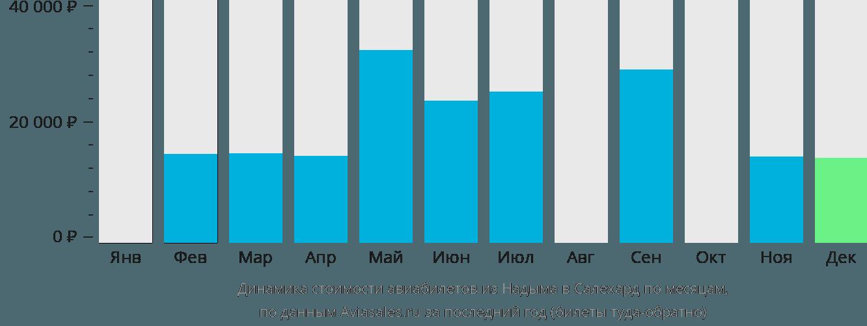 Динамика стоимости авиабилетов из Надыма в Салехард по месяцам