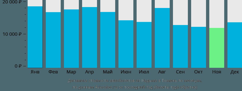 Динамика стоимости авиабилетов из Надыма в Тюмень по месяцам