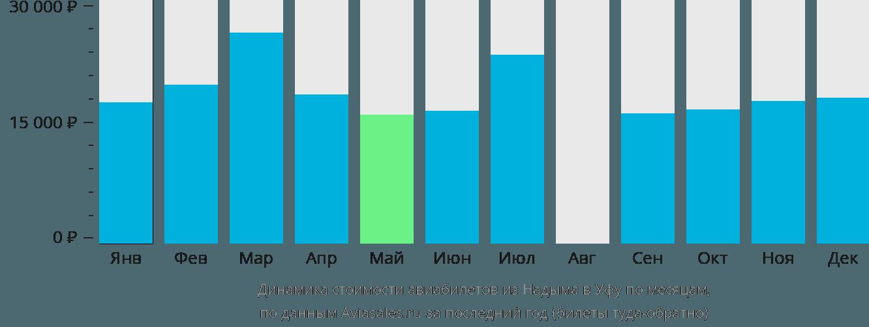Динамика стоимости авиабилетов из Надыма в Уфу по месяцам