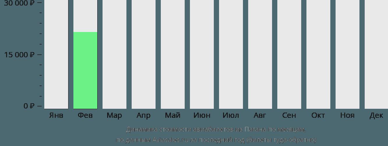 Динамика стоимости авиабилетов из Пагана по месяцам