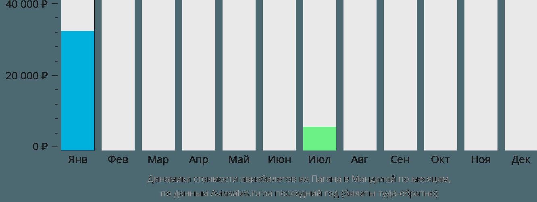 Динамика стоимости авиабилетов из Пагана в Мандалай по месяцам