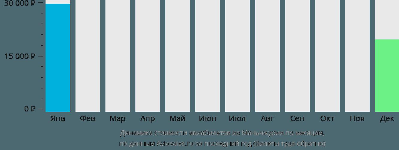 Динамика стоимости авиабилетов из Маньчжурии по месяцам