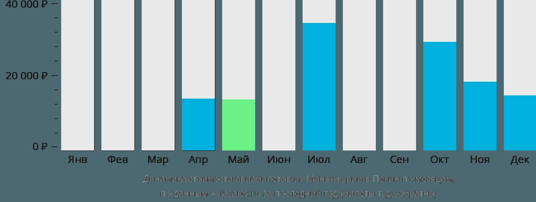 Динамика стоимости авиабилетов из Маньчжурии в Пекин по месяцам