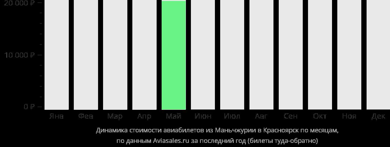 Динамика стоимости авиабилетов из Маньчжурии в Красноярск по месяцам