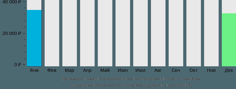 Динамика стоимости авиабилетов из Маньчжурии в Россию по месяцам