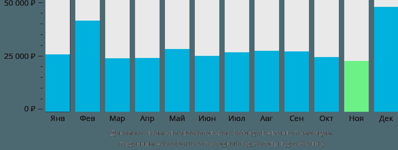 Динамика стоимости авиабилетов из Окленда в Атланту по месяцам