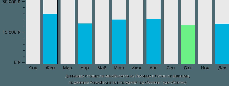 Динамика стоимости авиабилетов из Окленда в Остин по месяцам