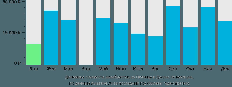 Динамика стоимости авиабилетов из Окленда в Даллас по месяцам