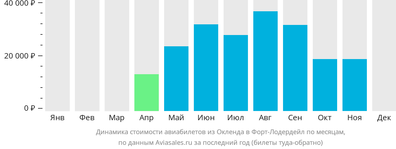 Динамика стоимости авиабилетов из Окленда в Форт-Лодердейл по месяцам