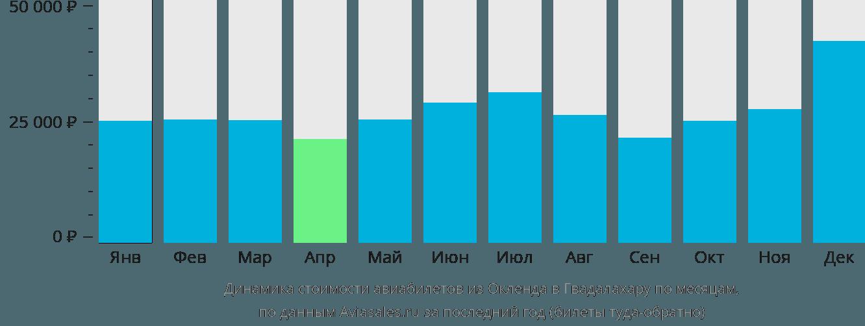 Динамика стоимости авиабилетов из Окленда в Гвадалахару по месяцам