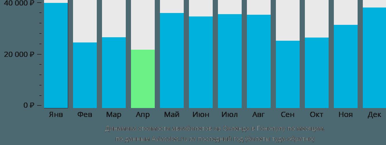Динамика стоимости авиабилетов из Окленда в Гонолулу по месяцам