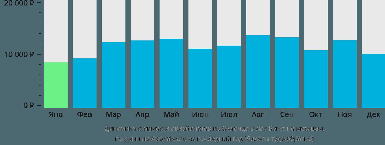 Динамика стоимости авиабилетов из Окленда в Лас-Вегас по месяцам