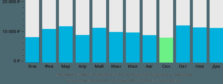Динамика стоимости авиабилетов из Окленда в Лос-Анджелес по месяцам