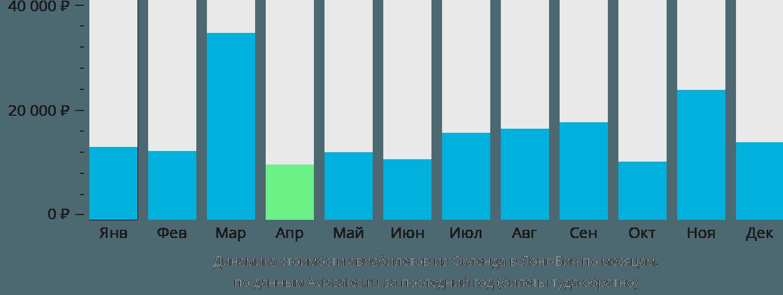 Динамика стоимости авиабилетов из Окленда в Лонг-Бич по месяцам