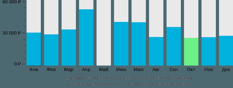 Динамика стоимости авиабилетов из Окленда в Кауаи по месяцам