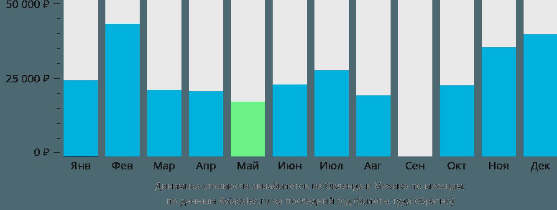 Динамика стоимости авиабилетов из Окленда в Мехико по месяцам