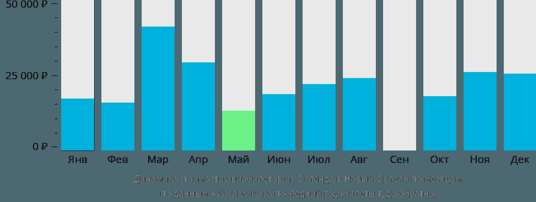 Динамика стоимости авиабилетов из Окленда в Новый Орлеан по месяцам