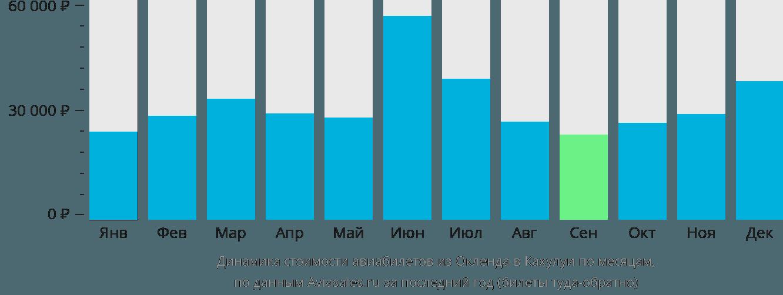 Динамика стоимости авиабилетов из Окленда в Кахулуи по месяцам