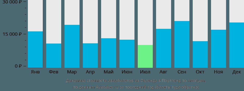 Динамика стоимости авиабилетов из Окленда в Портленд по месяцам