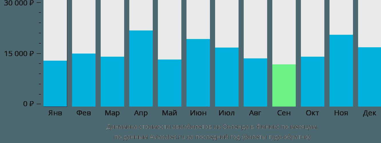 Динамика стоимости авиабилетов из Окленда в Финикс по месяцам