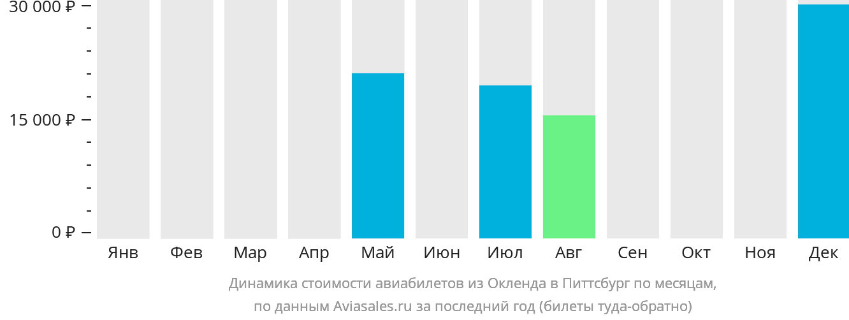Динамика стоимости авиабилетов из Окленда в Питтсбург по месяцам