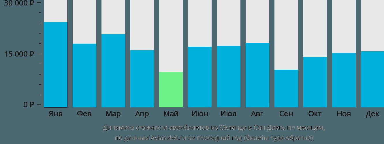 Динамика стоимости авиабилетов из Окленда в Сан-Диего по месяцам