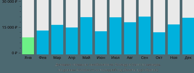 Динамика стоимости авиабилетов из Окленда в Сиэтл по месяцам