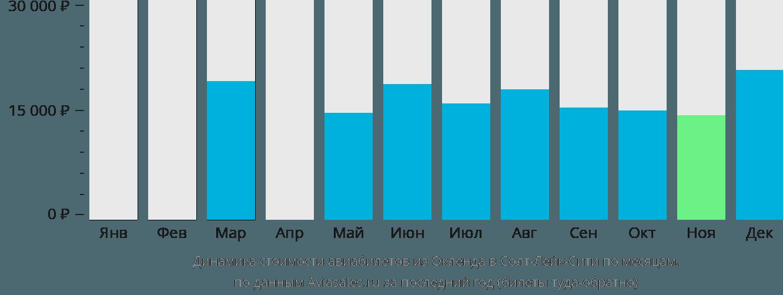 Динамика стоимости авиабилетов из Окленда в Солт-Лейк-Сити по месяцам